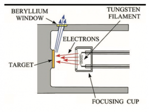 Illustration of x-ray generation within the glass bulb of an x-ray tube.