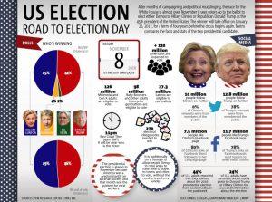 graph_usa-elections