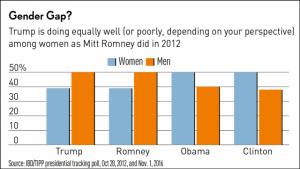 poll5-gender-110116-640x360